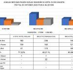 Flat Isolasi Mandiri Turun 151 OTG dan Hotel Isolasi Mandiri DKI 422 Pasien - Berita Terkini