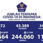 Kesembuhan Harian Pasien COVID-19 di Kalimantan Timur Naik Pesat - Berita Terkini