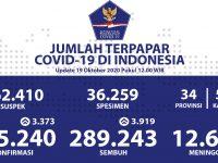 Pasien Sembuh Kumulatif Menjadi 289.243 Orang - Berita Terkini