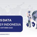 Analisis Data COVID-19 Indonesia (Update Per 18 Oktober 2020) - Berita Terkini