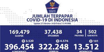 Pasien Sembuh COVID-19 Menjadi 322.248 Orang - Berita Terkini