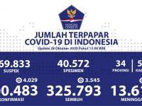 Pasien Sembuh Nasional Sudah Mencapai Angka 325.793 Orang - Berita Terkini