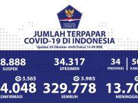 Jumlah Pasien Sembuh Dari COVID-19 Terus Bertambah Menjadi 329.778 Orang - Berita Terkini