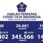 Pasien Sembuh Dari COVID-19 Terus Bertambah Menjadi 345.566 Orang - Berita Terkini