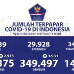Bertambah 3.931, Pasien Sembuh Menjadi 349.497 Orang - Berita Terkini