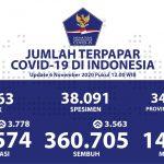 Pasien Sembuh Kumulatif Mencapai 360.705 Orang - Berita Terkini