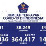 Pasien Sembuh Kumulatif Terus Bertambah Menjadi 364.417 Orang - Berita Terkini