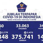 Kesembuhan Kumulatif Bertambah Lagi Menjadi 375.741 Orang - Berita Terkini