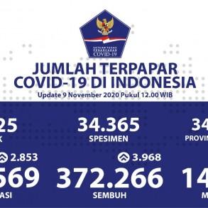 Pasien Sembuh Harian Bertambah Sebanyak 3.968 Orang - Berita Terkini