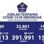 Jawa Barat Mencatatkan Pasien Sembuh Harian Tertinggi - Berita Terkini