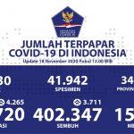 Pasien Sembuh Covid-19 Sudah Menembus Angka 402.347 Orang - Berita Terkini