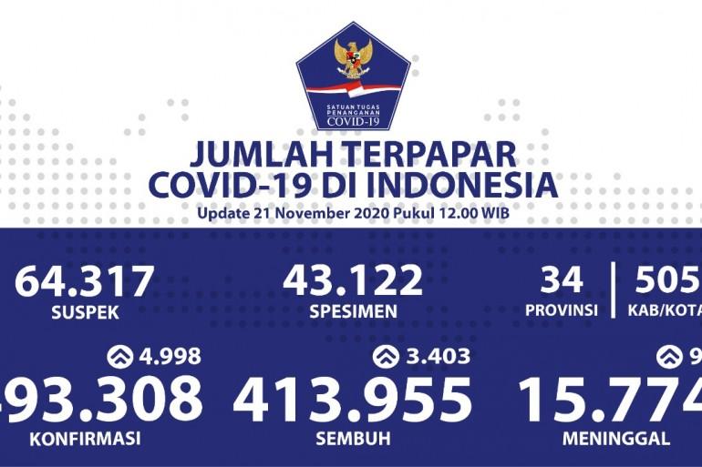 Sulawesi Selatan Banyak Menambahkan Kesembuhan Harian - Berita Terkini