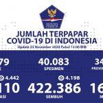 Kesembuhan Kumulatif Covid-19 Sebanyak 422.386 Orang - Berita Terkini