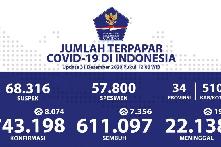 Sebanyak 611.097 Pasien Sembuh COVID-19 di Tahun 2020 - Berita Terkini