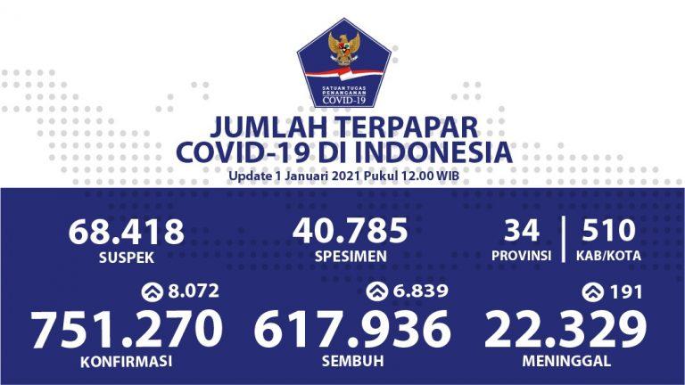 Hari Pertama Tahun 2021 Kesembuhan Terus Meningkat Menjadi 617.936 Orang - Berita Terkini
