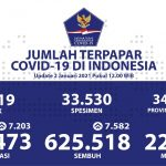 7.582 Orang Sembuh, Kesembuhan Harian Capai Angka Tertinggi - Berita Terkini