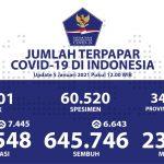 Kesembuhan COVID-19 di Jawa Tengah Meningkat - Berita Terkini