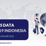 Analisis Data COVID-19 Indonesia (Update Per 3 Januari 2021) - Berita Terkini