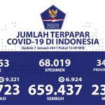 Sebanyak 659.437 Pasien Sembuh Dari COVID-19 - Berita Terkini