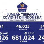 Pasien Sembuh COVID-19 Sudah Mencapai 681.024 Orang - Berita Terkini