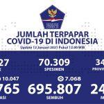 Jumlah Pasien Sembuh Meningkat Menjadi 695.807 Orang - Berita Terkini