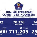 Pasien Sembuh Terus Meningkat Menjadi 711.205 Orang - Berita Terkini