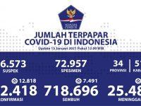 Pasien Sembuh Semakin Bertambah Menjadi 718.696 Orang - Berita Terkini