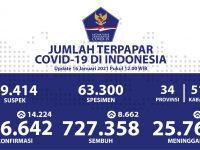 Angka Kesembuhan Harian Meningkat Mencapai 8.662 Orang - Berita Terkini