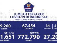 Pasien Sembuh Covid-19 Sudah Mencapai 772.790