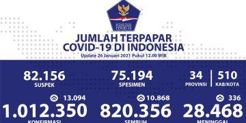 Pasien Sembuh COVID-19 Terus Bertambah Hingga Mencapai 820.356 Orang - Berita Terkini