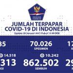 Pasien Sembuh Bertambah Lagi Menjadi 862.502 Orang - Berita Terkini