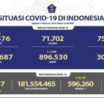 Penambahan Pasien Sembuh Mencapai Angka Tertinggi Sebanyak 12.848 Orang Per Hari - Berita Terkini