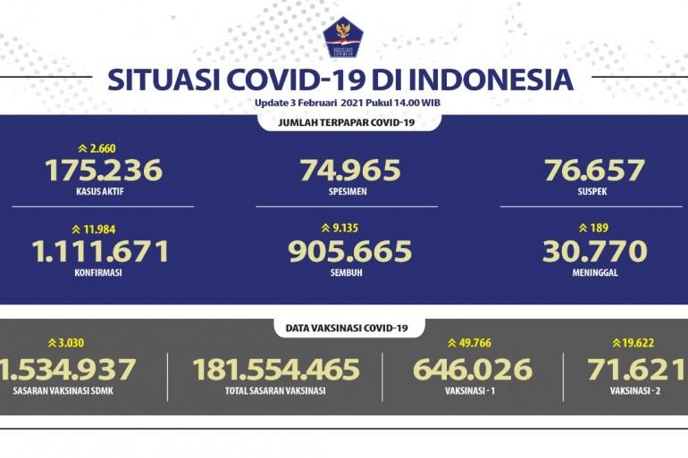 Lebih Dari 900 Ribu Orang Sembuh Dari COVID-19 - Berita Terkini