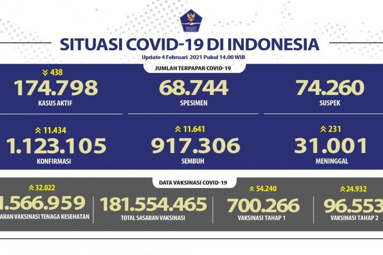 Lebih Dari 700 Ribu Orang Sudah Menerima Vaksin COVID-19 - Berita Terkini
