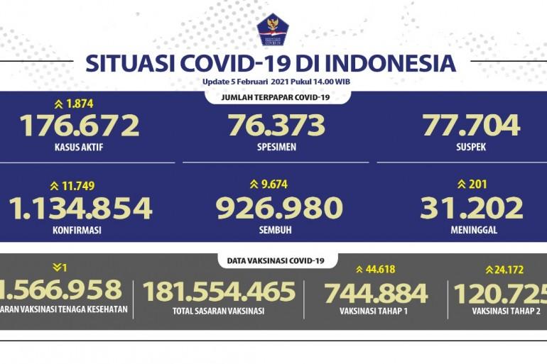 Pasien Sembuh Semakin Meningkat Mencapai 926.980 Orang - Berita Terkini