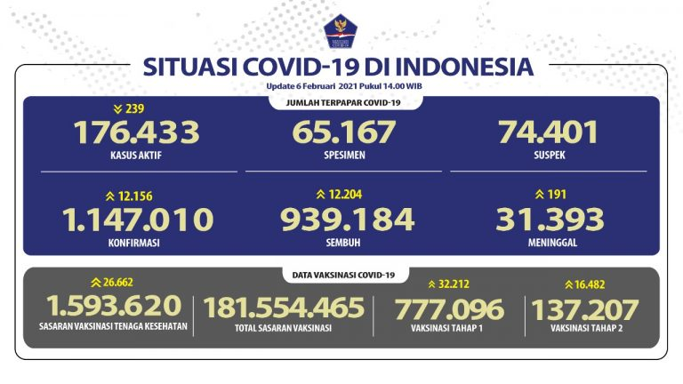 Bertambah Lagi Pasien Sembuh COVID-19 Menjadi 939.184 Orang - Berita Terkini