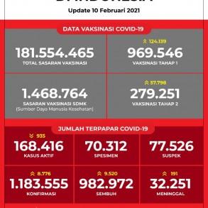 Data Vaksinasi COVID-19 (Update per 10 Februari 2021)