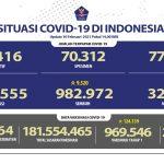 Kesembuhan Kumulatif Bertambah Menjadi 982.972 Orang - Berita Terkini