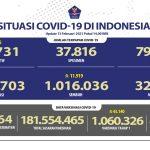 Pasien Sembuh Dari COVID-19 Semakin Bertambah Menjadi 1.016.036 Orang - Berita Terkini