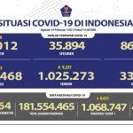Pasien Sembuh Terus Meningkat Mencapai 1.025.263 Orang - Berita Terkini