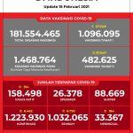Data Vaksinasi COVID-19 (Update per 15 Februari 2021)