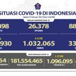 Kesembuhan Kumulatif Terus Meningkat Menjadi 1.032.065 Orang - Berita Terkini