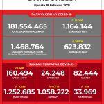 Data Vaksinasi COVID-19 (Update per 18Februari 2021)