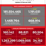 Data Vaksinasi COVID-19 (Update per 19 Februari 2021)