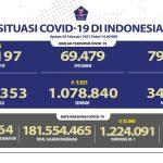 Pasien Sembuh COVID-19 Sudah Mencapai 1.078.840 Orang - Berita Terkini