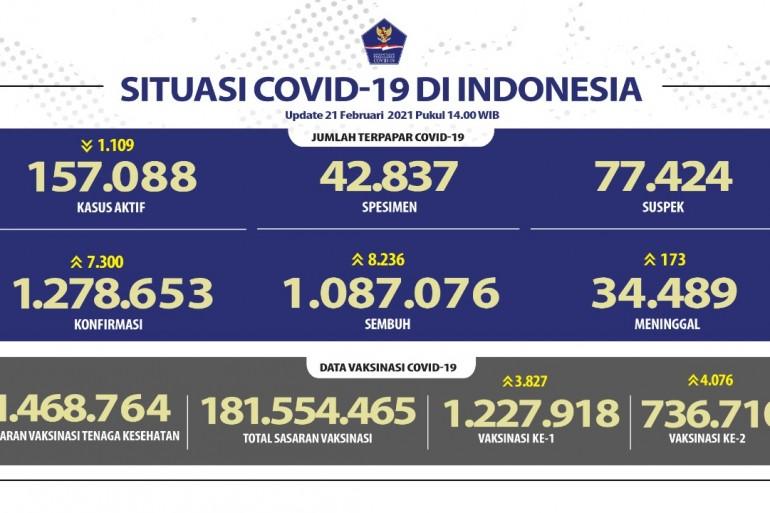 Pasien Sembuh COVID-19 Semakin Meningkat Mencapai 1.087.076 Orang - Berita Terkini