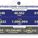 Kesembuhan COVID-19 Bertambah Mencapai 1.096.994 Orang - Berita Terkini