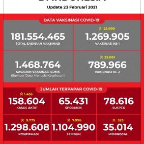 Data Vaksinasi COVID-19 (Update per 23 Februari 2021)