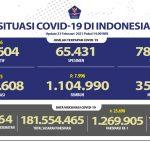 Kesembuhan COVID-19 Bertambah Mencapai 1.104.990 Orang - Berita Terkini