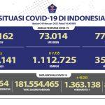 Pasien Sembuh Bertambah Menjadi 1.112.725 Juta Orang - Berita Terkini